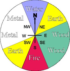 five_element_direction